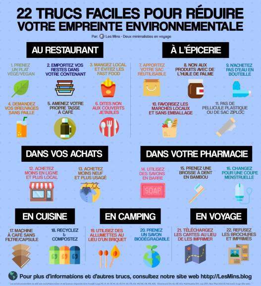 LesMins.blog - 22 trucs faciles pour réduire votre empreinte environnementale