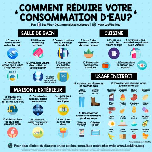 LesMins.blog - Comment reduire votre consommation d'eau